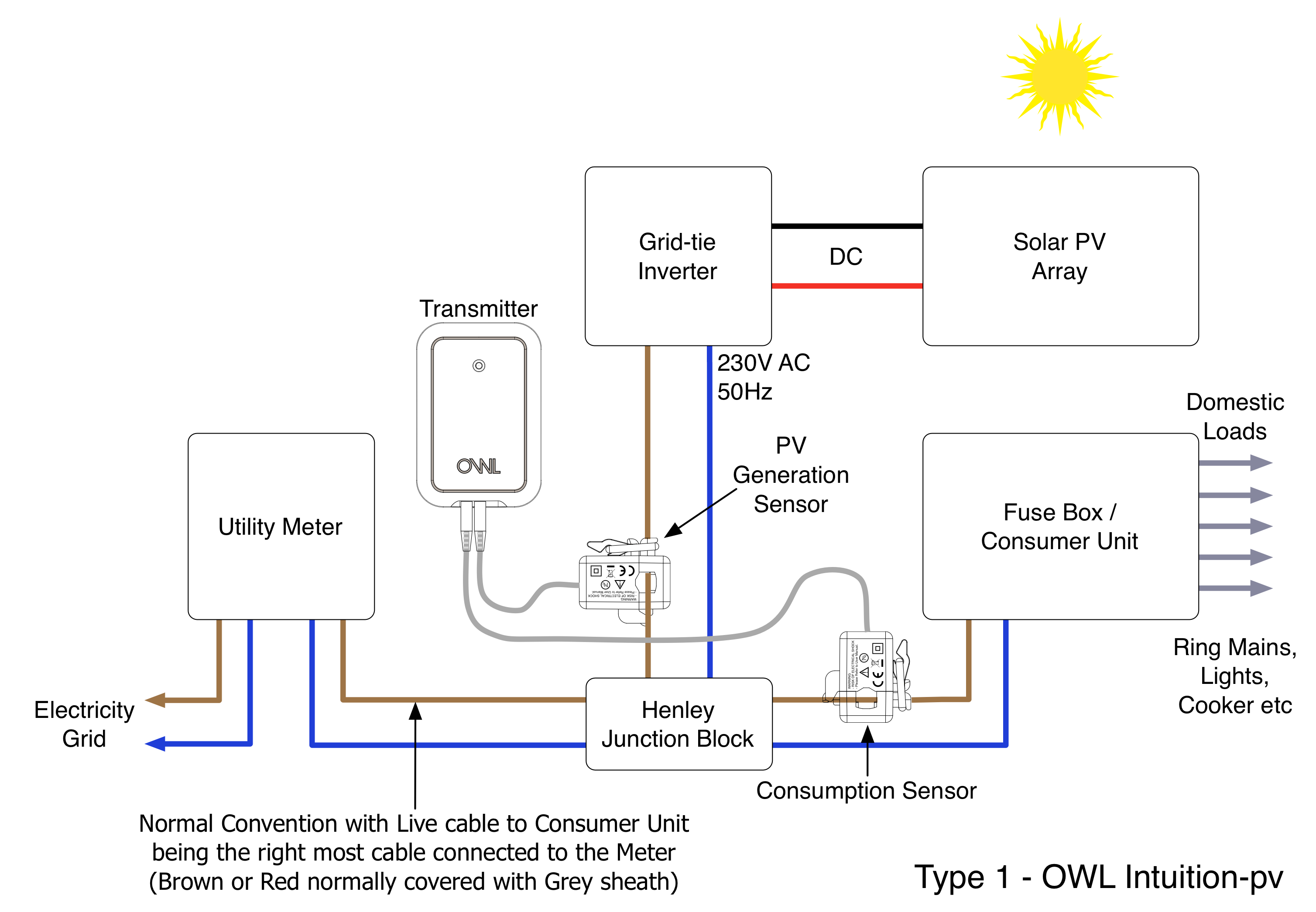 What Is A Type 1 Solar Pv Installation   U2013 Customer Services