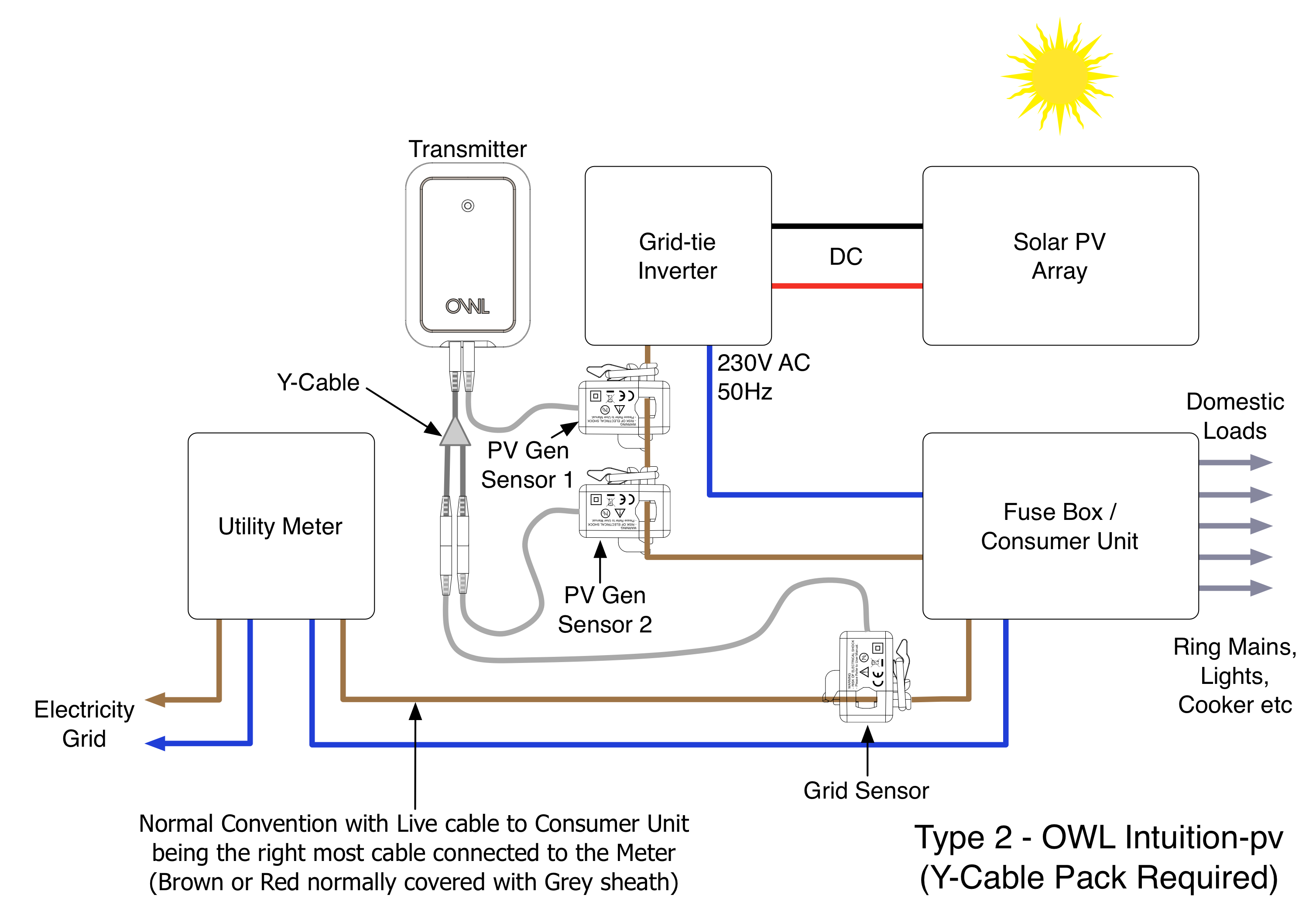 What Is A Type 2 Solar Pv Installation Customer Services Domestic Fuse Box See Diagram Below